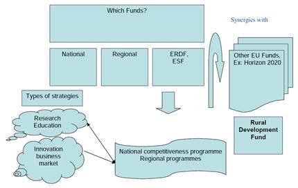 governing the European Structural and Investment Funds (ESIF)