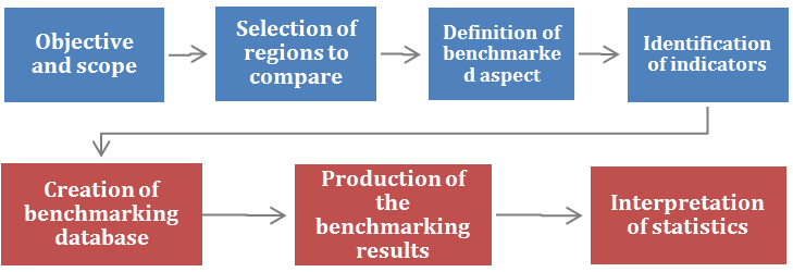 Roadmap for the implementation of the benchmarking process