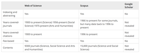 Table 2 Comparison of features in WoS, Scopus and Google Scholar