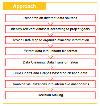 Figure 8 Implementation roadmap