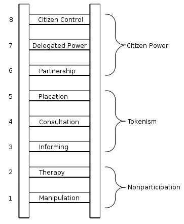 Figure 9 Arnstein's (1969) ladder of participation