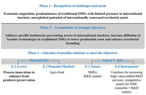 Figure 13 An illustration of the logic of intervention in agro-food