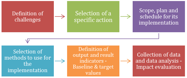 Figure 18 Roadmap for the selection of output and result indicators for monitoring and evaluation.