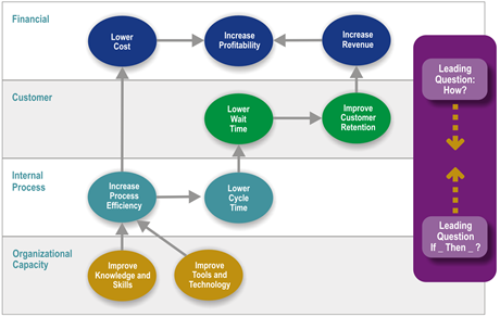 Figure 19 Strategy Map (Balanced Scorecard Institute, n.d.- a)