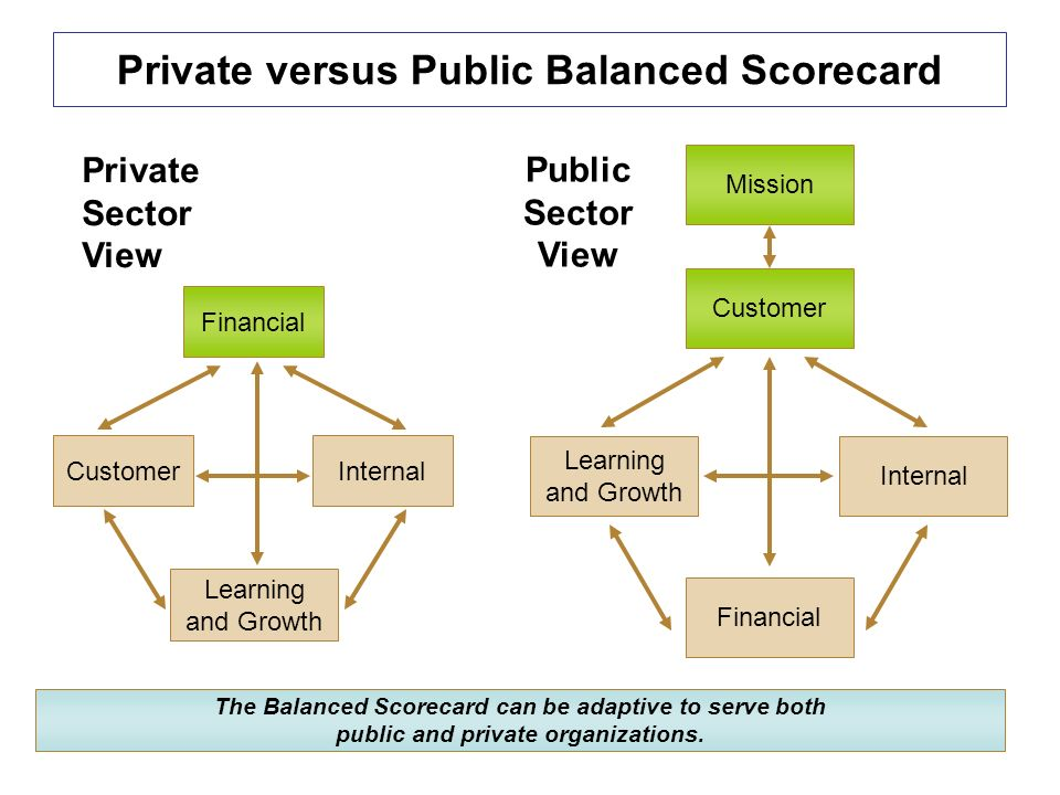 Figure 20 Private vs Public Balanced Scorecard (Strategy Map: Capture a Cause Effect Relationship from the Bottom Up, 2016)
