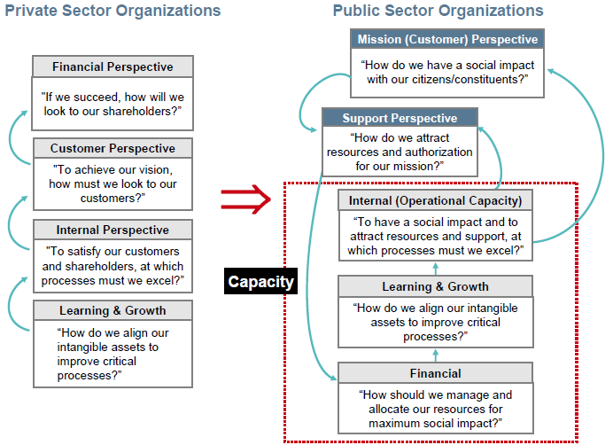 Figure 21 Capacities and perspectives (Kaplan R. S., Using the Balanced Scorecard in the Public Sector, 2006)