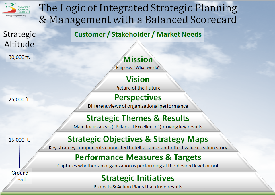 Figure 23 How does all of this terminology fit together logically? (Balanced Scorecard Institute, n.d.-c)
